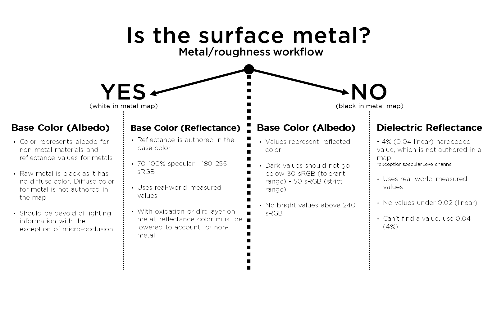The Pbr Guide Part 2 Diagram Below Is Just A Rough To Layout Of Typical Figure 60 Surface Metal Roughness Workflow
